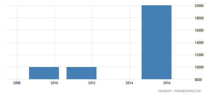 mauritania net bilateral aid flows from dac donors poland current us$ wb data