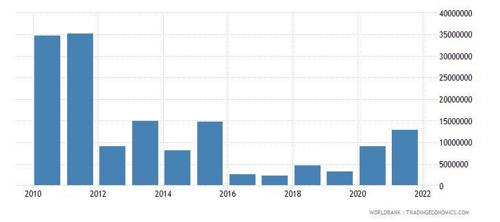 mauritania net bilateral aid flows from dac donors spain us dollar wb data