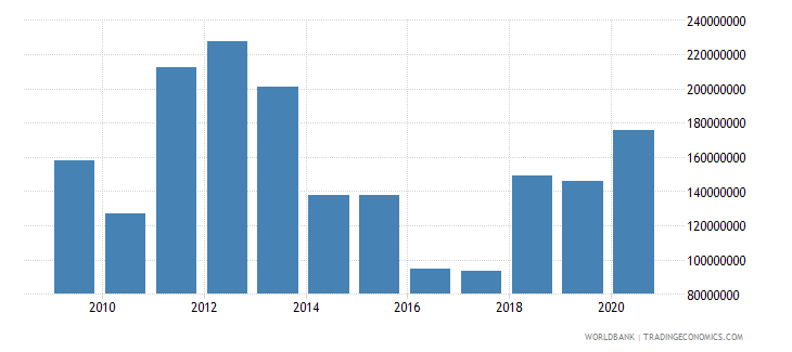 mauritania net bilateral aid flows from dac donors total us dollar wb data