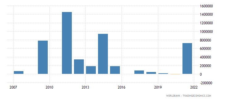 mauritania net bilateral aid flows from dac donors united kingdom us dollar wb data