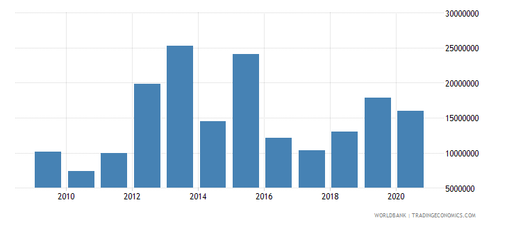 mauritania net bilateral aid flows from dac donors united states us dollar wb data