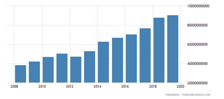 mauritania net domestic credit current lcu wb data
