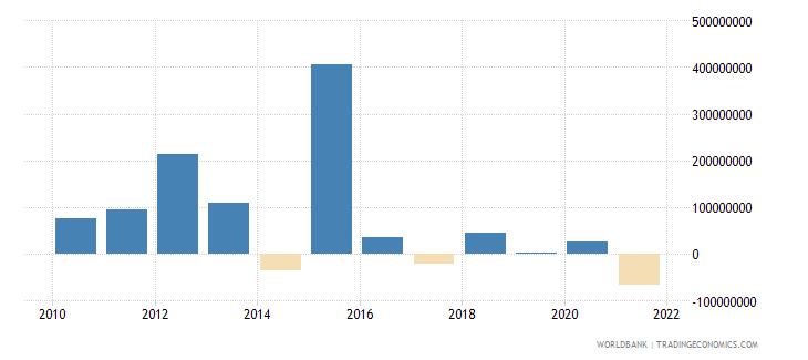 mauritania net financial flows bilateral nfl us dollar wb data