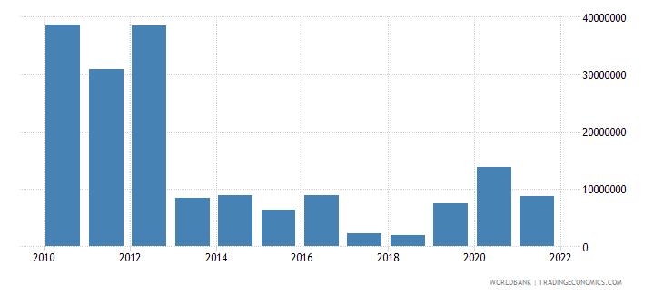 mauritania net financial flows ida nfl us dollar wb data
