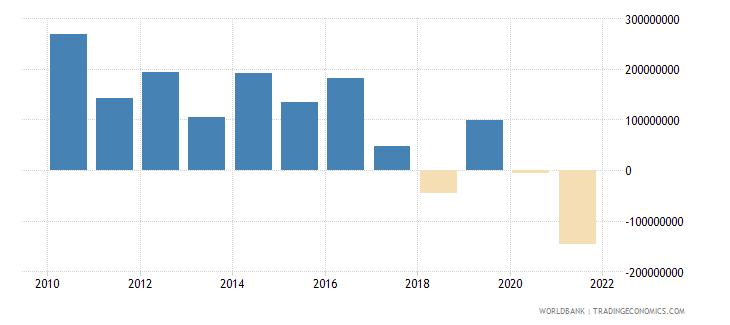 mauritania net financial flows multilateral nfl us dollar wb data