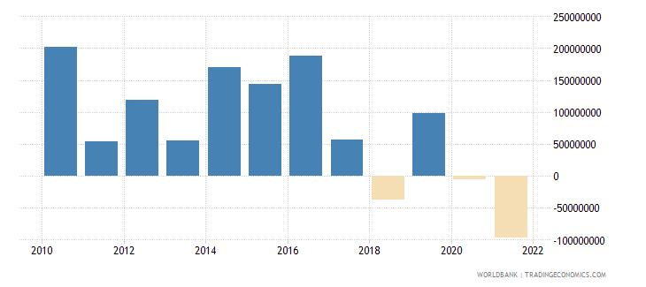 mauritania net financial flows others nfl us dollar wb data