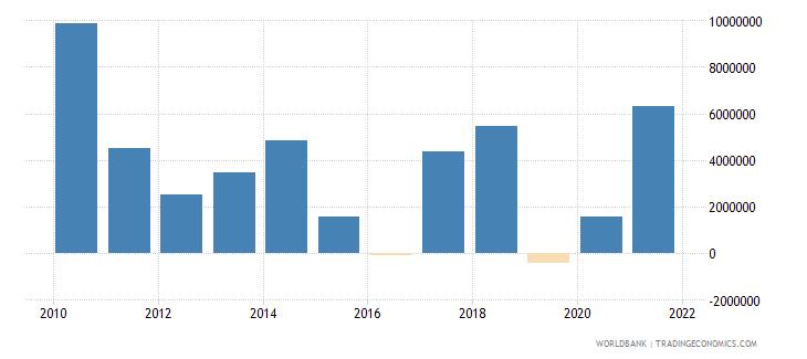 mauritania net financial flows rdb concessional nfl us dollar wb data