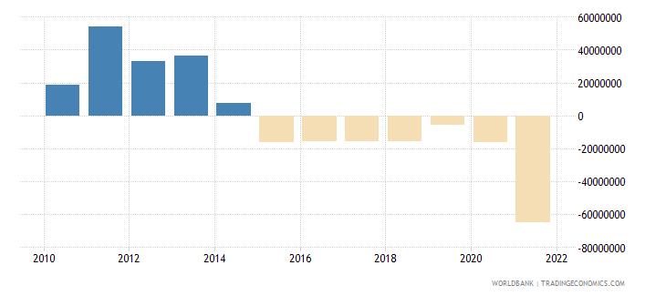 mauritania net financial flows rdb nonconcessional nfl us dollar wb data