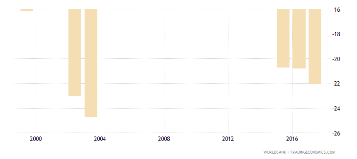 mauritania net flow ratio of internationally mobile students inbound  outbound both sexes percent wb data