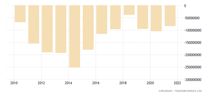 mauritania net income from abroad us dollar wb data