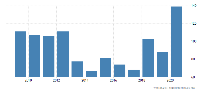 mauritania net oda received per capita us dollar wb data