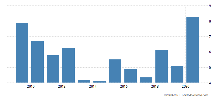 mauritania net oda received percent of gni wb data