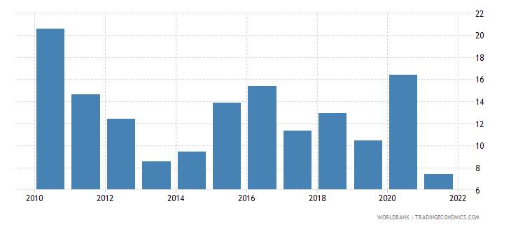 mauritania net oda received percent of gross capital formation wb data