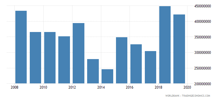 mauritania net official development assistance and official aid received constant 2007 us dollar wb data