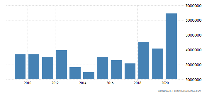 mauritania net official development assistance received constant 2007 us dollar wb data