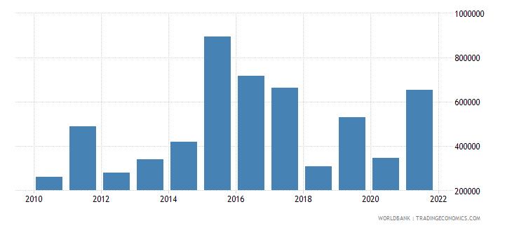 mauritania net official flows from un agencies iaea us dollar wb data