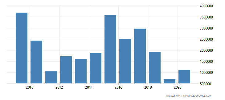mauritania net official flows from un agencies ifad us dollar wb data