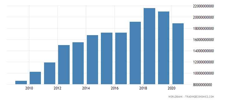 mauritania net taxes on products constant lcu wb data
