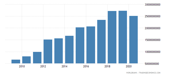 mauritania net taxes on products current lcu wb data