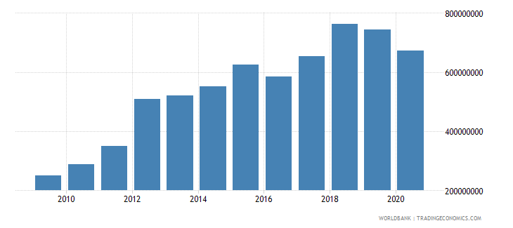 mauritania net taxes on products us dollar wb data