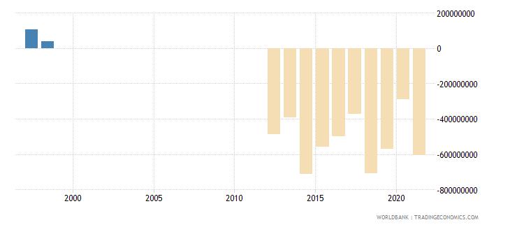 mauritania net trade in goods bop us dollar wb data