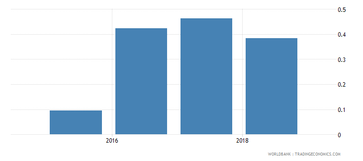 mauritania new business density new registrations per 1 000 people ages 15 64 wb data
