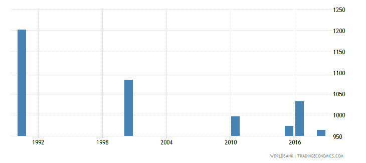 mauritania number of deaths ages 5 14 years wb data