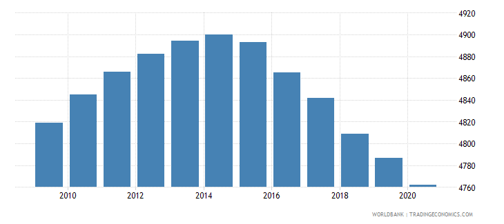 mauritania number of neonatal deaths wb data