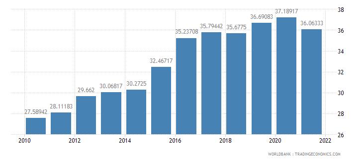 mauritania official exchange rate lcu per us dollar period average wb data