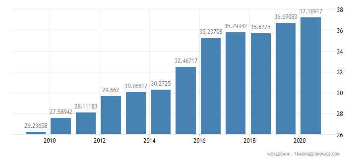 mauritania official exchange rate lcu per us dollar period average wb data