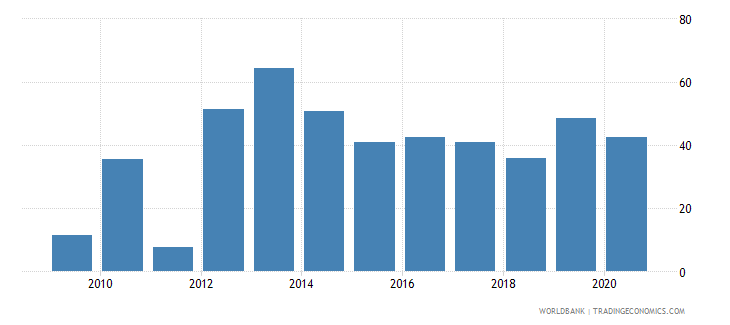 mauritania ores and metals exports percent of merchandise exports wb data