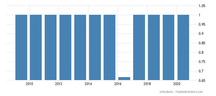 mauritania per capita gdp growth wb data