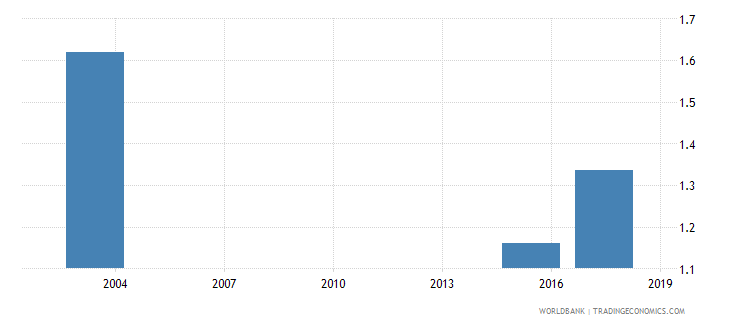 mauritania percentage of female students in tertiary education enrolled in education programmes female percent wb data