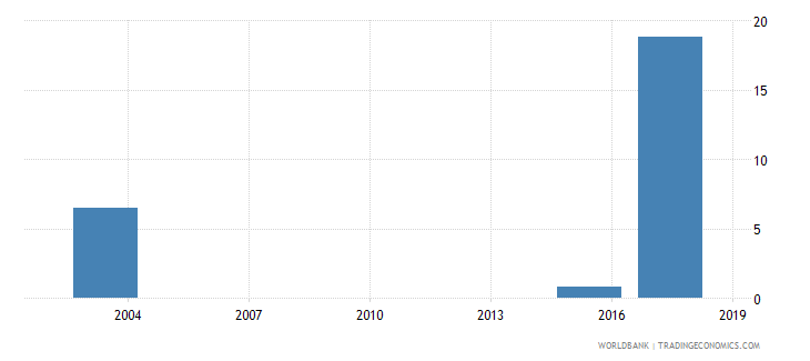 mauritania percentage of female students in tertiary education enrolled in engineering manufacturing and construction programmes female percent wb data