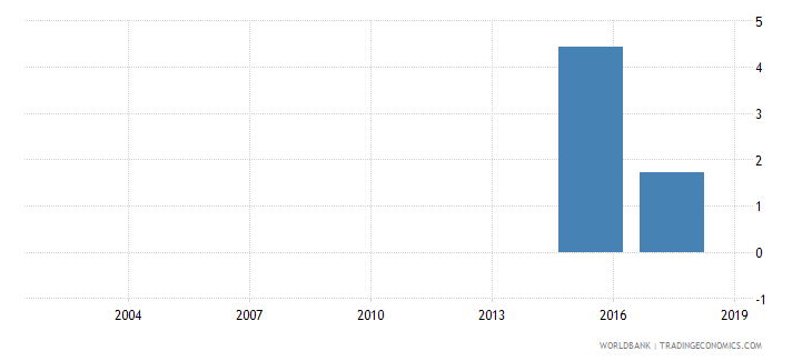 mauritania percentage of female students in tertiary education enrolled in health and welfare programmes female percent wb data