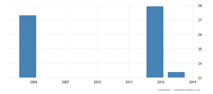 mauritania percentage of female students in tertiary education enrolled in humanities and arts programmes female percent wb data