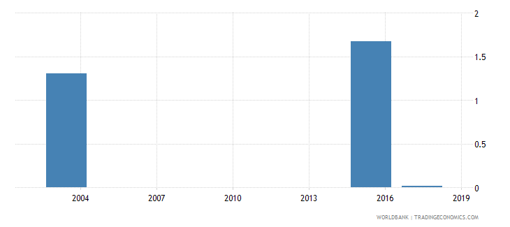 mauritania percentage of female students in tertiary education enrolled in programmes in unspecified fields female percent wb data