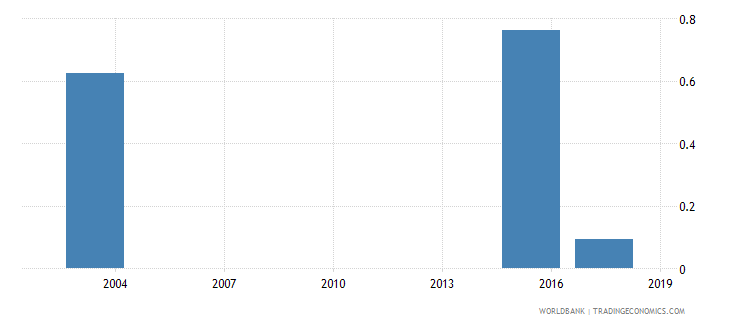 mauritania percentage of female students in tertiary education enrolled in services programmes female percent wb data