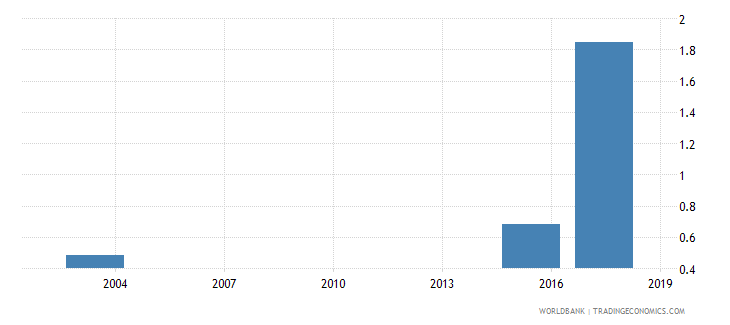 mauritania percentage of male students in tertiary education enrolled in agriculture programmes male percent wb data