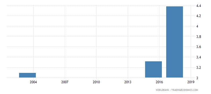 mauritania percentage of male students in tertiary education enrolled in education programmes male percent wb data