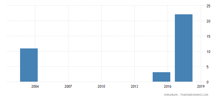 mauritania percentage of male students in tertiary education enrolled in engineering manufacturing and construction programmes male percent wb data