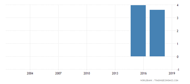 mauritania percentage of male students in tertiary education enrolled in health and welfare programmes male percent wb data