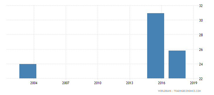 mauritania percentage of male students in tertiary education enrolled in humanities and arts programmes male percent wb data