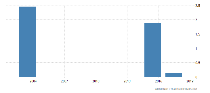 mauritania percentage of male students in tertiary education enrolled in programmes in unspecified fields male percent wb data