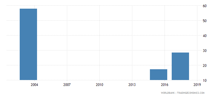 mauritania percentage of male students in tertiary education enrolled in science programmes male percent wb data