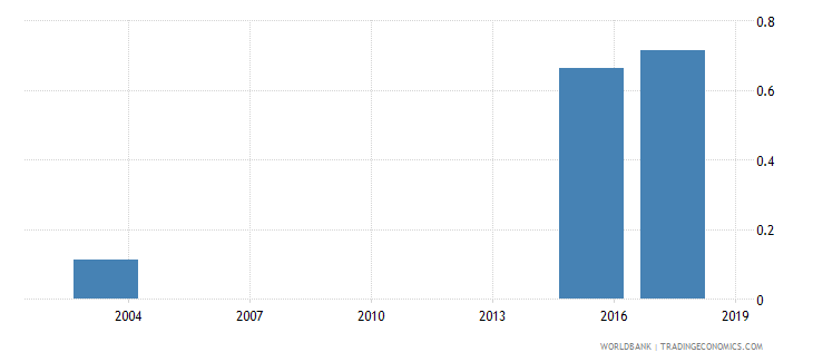 mauritania percentage of male students in tertiary education enrolled in services programmes male percent wb data