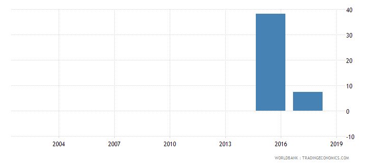 mauritania percentage of male students in tertiary education enrolled in social sciences business and law programmes male percent wb data