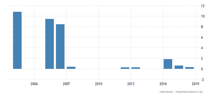 mauritania percentage of repeaters in grade 1 of primary education female percent wb data