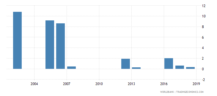 mauritania percentage of repeaters in grade 1 of primary education male percent wb data
