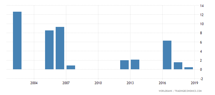mauritania percentage of repeaters in grade 2 of primary education male percent wb data